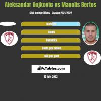 Aleksandar Gojkovic vs Manolis Bertos h2h player stats