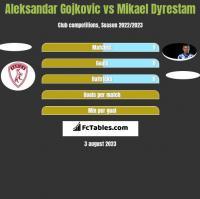 Aleksandar Gojkovic vs Mikael Dyrestam h2h player stats