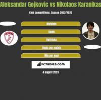 Aleksandar Gojkovic vs Nikolaos Karanikas h2h player stats