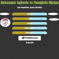 Aleksandar Gojkovic vs Panagiotis Mpalas h2h player stats