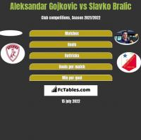 Aleksandar Gojkovic vs Slavko Bralic h2h player stats