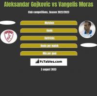 Aleksandar Gojkovic vs Vangelis Moras h2h player stats