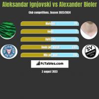 Aleksandar Ignjovski vs Alexander Bieler h2h player stats