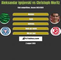 Aleksandar Ignjovski vs Christoph Moritz h2h player stats