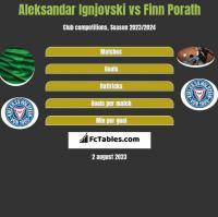 Aleksandar Ignjovski vs Finn Porath h2h player stats