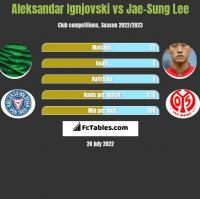 Aleksandar Ignjovski vs Jae-Sung Lee h2h player stats