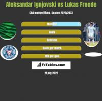 Aleksandar Ignjovski vs Lukas Froede h2h player stats