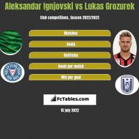 Aleksandar Ignjovski vs Lukas Grozurek h2h player stats
