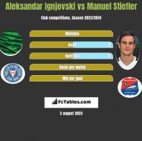 Aleksandar Ignjovski vs Manuel Stiefler h2h player stats