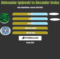 Aleksandar Ignjovski vs Alexander Groiss h2h player stats