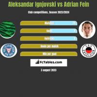 Aleksandar Ignjovski vs Adrian Fein h2h player stats