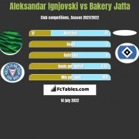 Aleksandar Ignjovski vs Bakery Jatta h2h player stats
