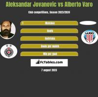 Aleksandar Jovanovic vs Alberto Varo h2h player stats
