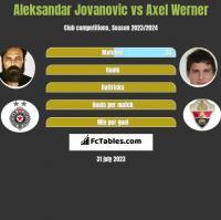 Aleksandar Jovanovic vs Axel Werner h2h player stats