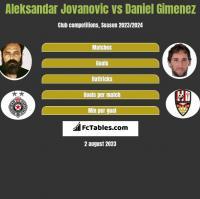 Aleksandar Jovanovic vs Daniel Gimenez h2h player stats