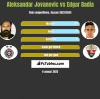 Aleksandar Jovanovic vs Edgar Badia h2h player stats