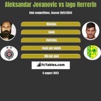 Aleksandar Jovanovic vs Iago Herrerin h2h player stats