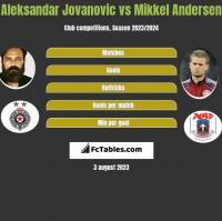 Aleksandar Jovanovic vs Mikkel Andersen h2h player stats