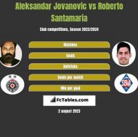 Aleksandar Jovanovic vs Roberto Santamaria h2h player stats