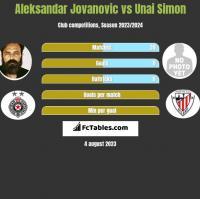 Aleksandar Jovanovic vs Unai Simon h2h player stats