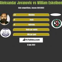 Aleksandar Jovanovic vs William Eskelinen h2h player stats
