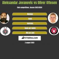 Aleksandar Jovanovic vs Oliver Ottesen h2h player stats