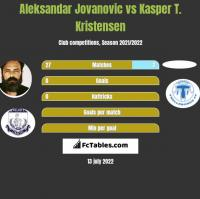 Aleksandar Jovanovic vs Kasper T. Kristensen h2h player stats