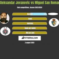 Aleksandar Jovanovic vs Miguel San Roman h2h player stats