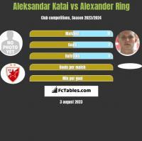 Aleksandar Katai vs Alexander Ring h2h player stats