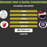 Aleksandar Katai vs Bastian Schweinsteiger h2h player stats