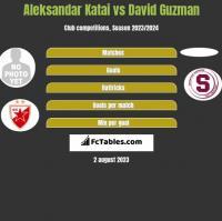 Aleksandar Katai vs David Guzman h2h player stats