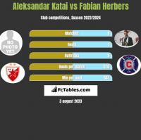 Aleksandar Katai vs Fabian Herbers h2h player stats