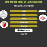Aleksandar Katai vs Jesus Medina h2h player stats