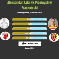 Aleksandar Katai vs Przemysław Frankowski h2h player stats