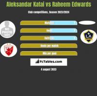 Aleksandar Katai vs Raheem Edwards h2h player stats