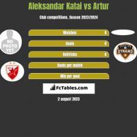 Aleksandar Katai vs Artur h2h player stats