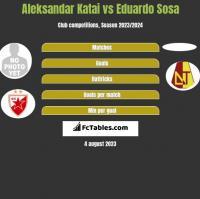 Aleksandar Katai vs Eduardo Sosa h2h player stats