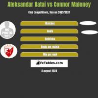 Aleksandar Katai vs Connor Maloney h2h player stats