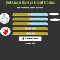 Aleksandar Katai vs Brandt Bronico h2h player stats