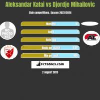 Aleksandar Katai vs Djordje Mihailovic h2h player stats