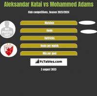 Aleksandar Katai vs Mohammed Adams h2h player stats