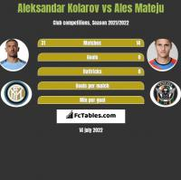 Aleksandar Kolarov vs Ales Mateju h2h player stats