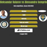 Aleksandar Kolarov vs Alessandro Semprini h2h player stats