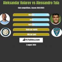 Aleksandar Kolarov vs Alessandro Tuia h2h player stats