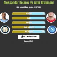 Aleksandar Kolarov vs Amir Rrahmani h2h player stats