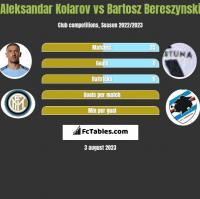 Aleksandar Kolarov vs Bartosz Bereszynski h2h player stats