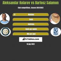 Aleksandar Kolarov vs Bartosz Salamon h2h player stats