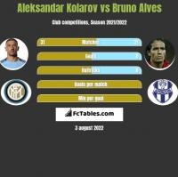 Aleksandar Kolarov vs Bruno Alves h2h player stats