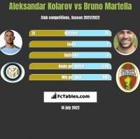 Aleksandar Kolarov vs Bruno Martella h2h player stats