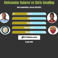 Aleksandar Kolarov vs Chris Smalling h2h player stats